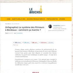 (Infographie) Le système des Primeurs à Bordeaux : comment ça marche ?