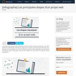 [Infographie] Les principales étapes d'un projet web