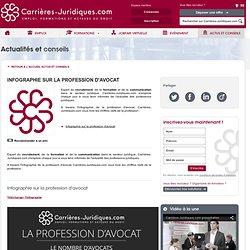 Infographie sur la profession d'avocat