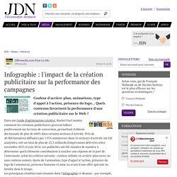 Infographie : l'impact de la création publicitaire sur la performance des campagnes - JDN