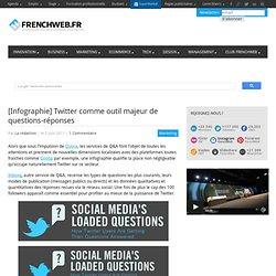 [Infographie] Twitter comme outil majeur de questions-réponses