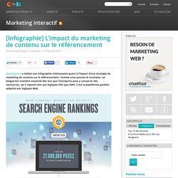 L'impact du marketing de contenu sur le référencement