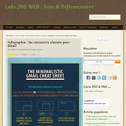 Infographie : les raccourcis claviers pour Gmail