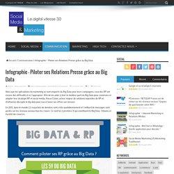 Infographie – Piloter ses Relations Presse grâce au Big Data