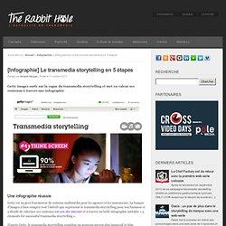 [Infographie] Le transmedia storytelling en 5 étapes