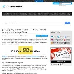 [Infographie] Médias sociaux : les 4 étapes d'une stratégie marketing efficace