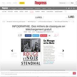 INFOGRAPHIE. Des milliers de classiques en téléchargement gratuit