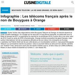 Infographie : Les télécoms français après le non de Bouygues à Orange