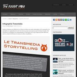 Infographie Transmédia