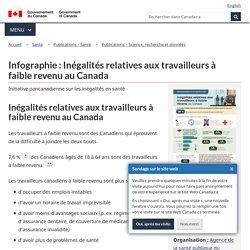 Infographie: Inégalités relatives aux travailleurs à faible revenu au Canada