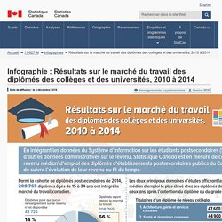 Infographie : Résultats sur le marché du travail des diplômés des collèges et des universités, 2010 à 2014