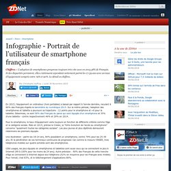 Infographie - Portrait de l'utilisateur de smartphone français - ZDNet