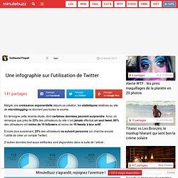 Une infographie sur l'utilisation de Twitter