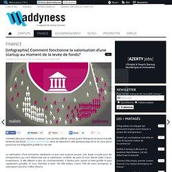 [Infographie] Comment fonctionne la valorisation d'une startup au moment de la levée de fonds?