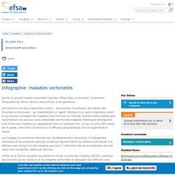 EFSA 29/07/14 Infographie: qu'est-ce qu'une maladie vectorielle?