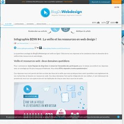 Infographie BDW #4 : La veille et les ressources en web design !