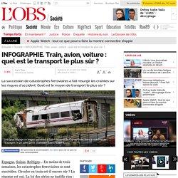INFOGRAPHIE. Train, avion, voiture : quel est le transport le plus sûr ?- 31 juillet 2013