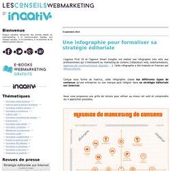 Une infographie pour formaliser sa stratégie éditoriale