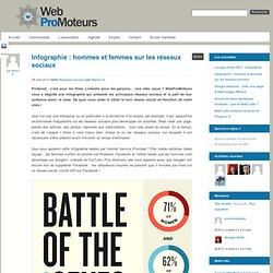 Infographie : hommes et femmes sur les réseaux sociaux