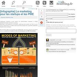 Le marketing pour les startups et les PME
