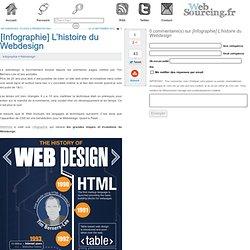 L'histoire du Webdesign