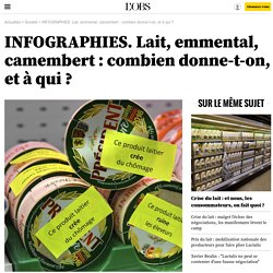 INFOGRAPHIES. Lait, emmental, camembert : combien donne-t-on, et à qui ?