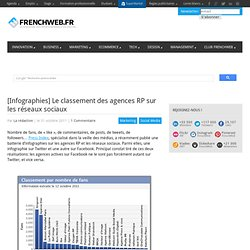 [Infographies] Le classement des agences RP sur les réseaux sociaux