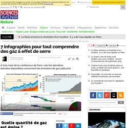 7 infographies pour tout comprendre des gaz à effet de serre