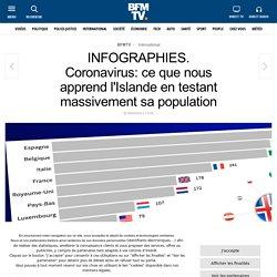 INFOGRAPHIES. Coronavirus: ce que nous apprend l'Islande en testant massivement sa population