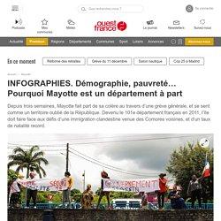 INFOGRAPHIES. Démographie, pauvreté… Pourquoi Mayotte est un département à part