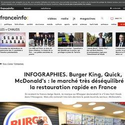 INFOGRAPHIES. Burger King, Quick, McDonald's : le marché très déséquilibré de la restauration rapide en France