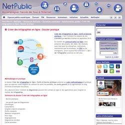 Créer des infographies en ligne : Dossier pratique