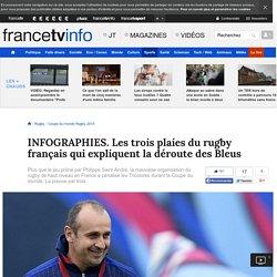 INFOGRAPHIES. Les trois plaies du rugby français qui expliquent la déroute des Bleus
