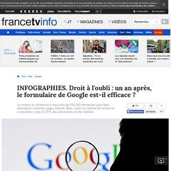 INFOGRAPHIES. Droit à l'oubli : un an après, le formulaire de Google est-il efficace ?
