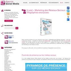 [Livre] «Marketing des Réseaux Sociaux»: 6 infographies exclusives