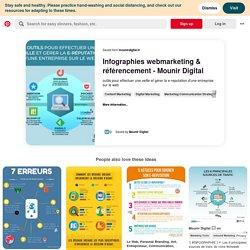 Outils de veille, Marketing numérique, Infographie