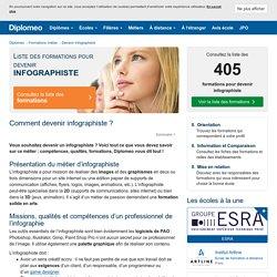 Devenir infographiste: métier, missions et formations!