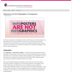 Infoposters Are Not Infographics: A Comparison