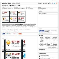 museum data dashboard - data visualization & visual design