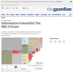 Information is beautiful: The BBC-O-Gram