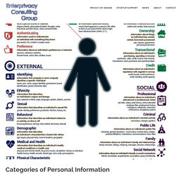 Categories of Personal Information – Enterprivacy Consulting Group