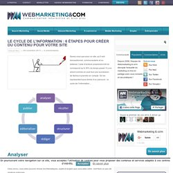 Le cycle de l'information : 6 étapes pour créer du contenu pour votre site