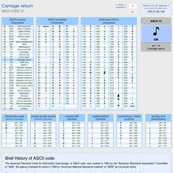 ASCII code Carriage return, American Standard Code for Information Interchange, The complete ASCII table, characters,letters, vowels with accents, consonants, signs, symbols, numbers carriage, return,ascii,13, ascii art, ascii table, code ascii, ascii cha