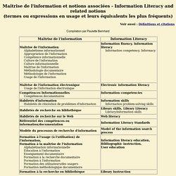 Projet TICI - Usage de l'information et notions associées