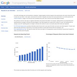 Requests for user information – Google Transparency Report