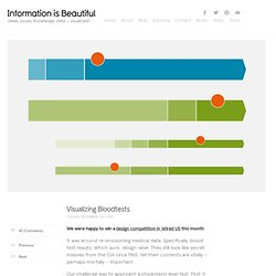 Visualizing Bloodtests