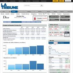 Informations boursières sur Christian Dior, données financières