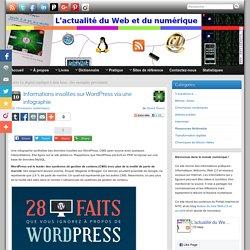 Informations insolites sur WordPress via une infographie