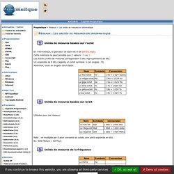 Réseaux : Les unités de mesures en informatique - ProgMatique