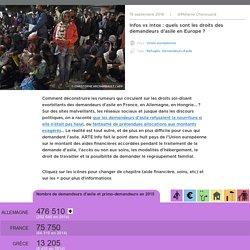 Infos vs Intox : quels sont les droits des demandeurs d'asile en Europe